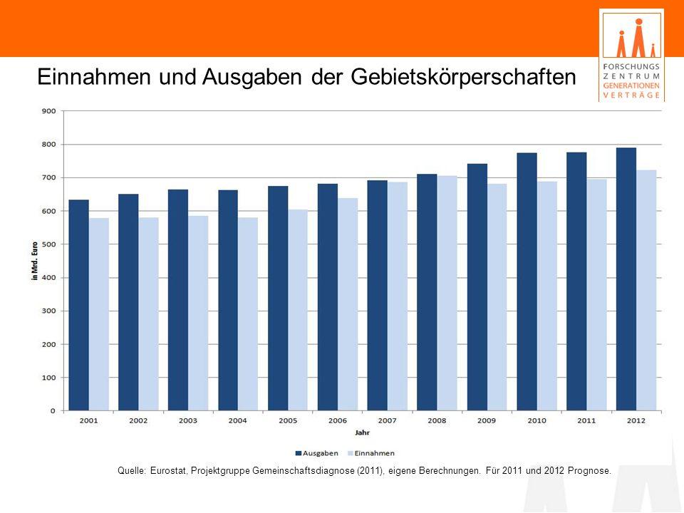 Einnahmen und Ausgaben der Gebietskörperschaften Quelle: Eurostat, Projektgruppe Gemeinschaftsdiagnose (2011), eigene Berechnungen.