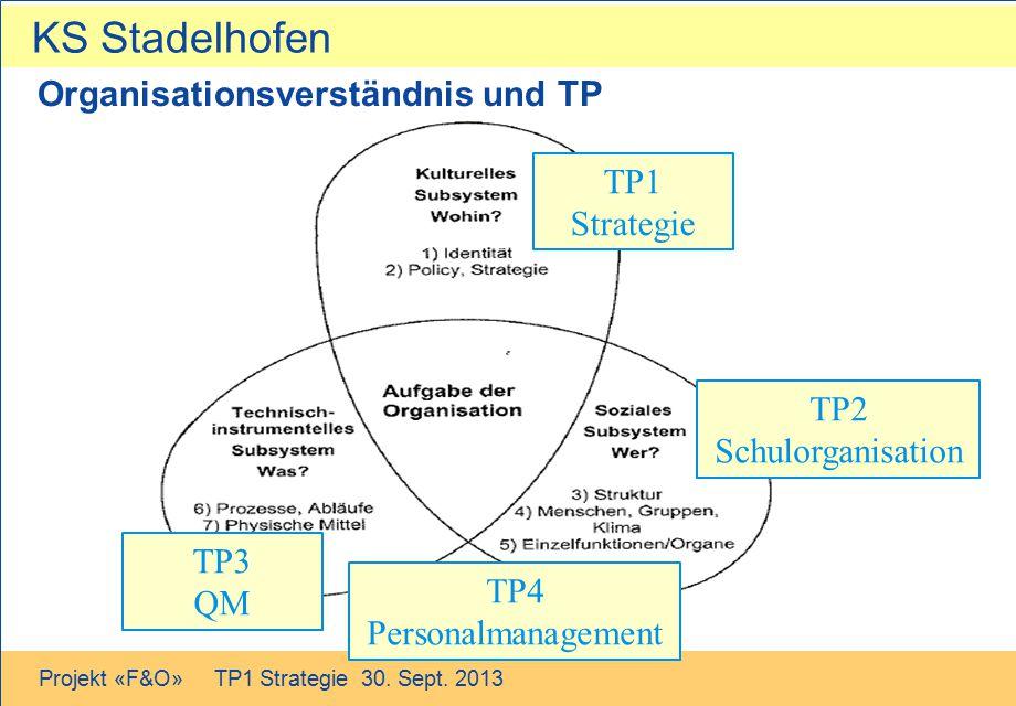 KS Stadelhofen Projekt «F&O» TP1 Strategie 30. Sept. 2013 Organisationsverständnis und TP TP1 Strategie TP2 Schulorganisation TP3 QM TP4 Personalmanag
