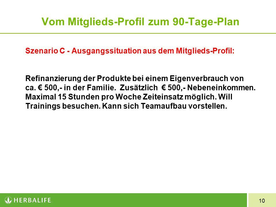 10 Szenario C - Ausgangssituation aus dem Mitglieds-Profil: Refinanzierung der Produkte bei einem Eigenverbrauch von ca.