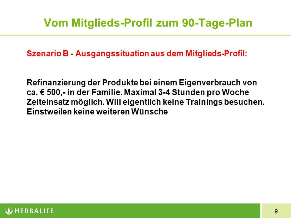 9 Szenario B - Ausgangssituation aus dem Mitglieds-Profil: Refinanzierung der Produkte bei einem Eigenverbrauch von ca.