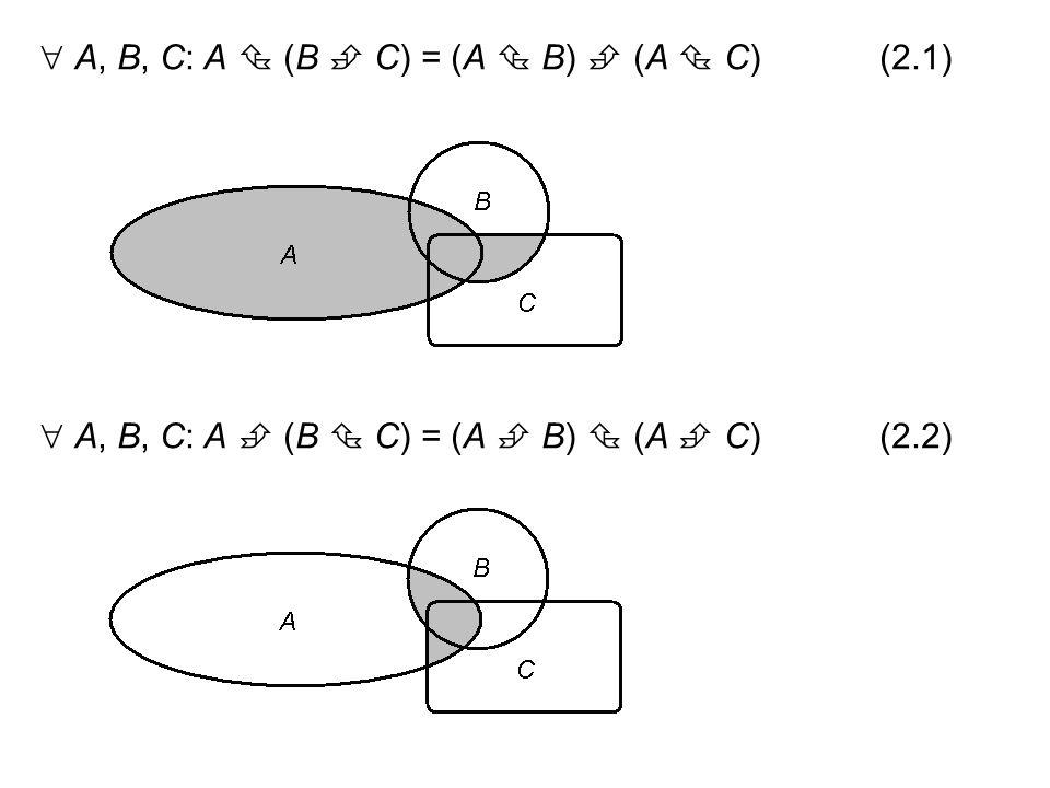 Kommutativität  A, B: A  B = B  A  A, B: A  B = B  A  A, B: A \ B  B \ A  A, B: A  B  B  A Assoziativität  A, B, C: (A  B)  C = A  (B  C) = A  B  C  A, B, C: (A  B)  C = A  (B  C) = A  B  C  A, B, C:(A  B)  C  A  (B  C)