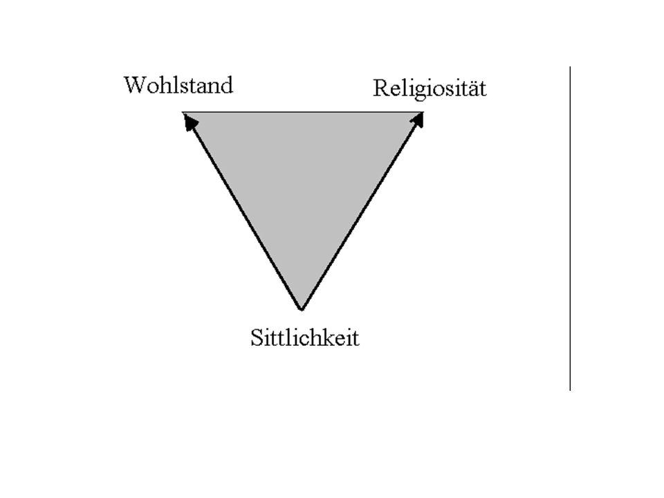 5.) Da die anderen Teilsysteme nicht mehr religiös kommunizieren, müssen religiöse Deutungen mit Leistungen verbunden werden und selbst als Leistungen definiert werden können.
