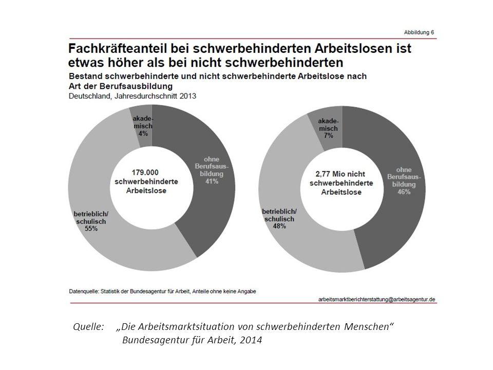 """Quelle: """"Die Arbeitsmarktsituation von schwerbehinderten Menschen Bundesagentur für Arbeit, 2014"""