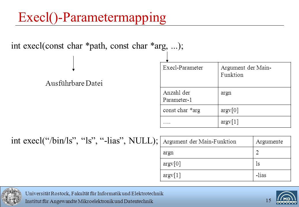 Universität Rostock, Fakultät für Informatik und Elektrotechnik Institut für Angewandte Mikroelektronik und Datentechnik 15 Execl()-Parametermapping int execl(const char *path, const char *arg,...); Ausführbare Datei Execl-ParameterArgument der Main- Funktion Anzahl der Parameter-1 argn const char *argargv[0] ….argv[1] int execl( /bin/ls , ls , -lias , NULL); Argument der Main-FunktionArgumente argn2 argv[0]ls argv[1]-lias