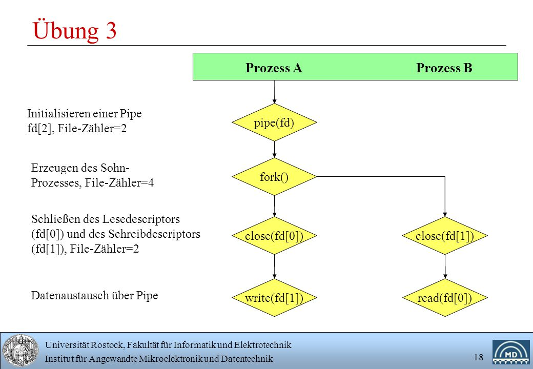 Universität Rostock, Fakultät für Informatik und Elektrotechnik Institut für Angewandte Mikroelektronik und Datentechnik 18 Übung 3 Prozess A Prozess B pipe(fd) fork() Initialisieren einer Pipe fd[2], File-Zähler=2 close(fd[0])close(fd[1]) Schließen des Lesedescriptors (fd[0]) und des Schreibdescriptors (fd[1]), File-Zähler=2 Erzeugen des Sohn- Prozesses, File-Zähler=4 write(fd[1])read(fd[0]) Datenaustausch über Pipe