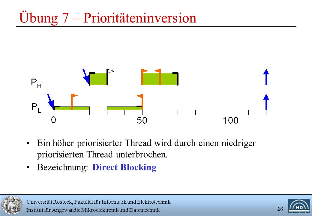 Universität Rostock, Fakultät für Informatik und Elektrotechnik Institut für Angewandte Mikroelektronik und Datentechnik 26 Übung 7 – Prioritäteninversion Ein höher priorisierter Thread wird durch einen niedriger priorisierten Thread unterbrochen.