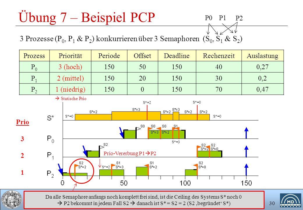 Universität Rostock, Fakultät für Informatik und Elektrotechnik Institut für Angewandte Mikroelektronik und Datentechnik 30 Übung 7 – Beispiel PCP Pro