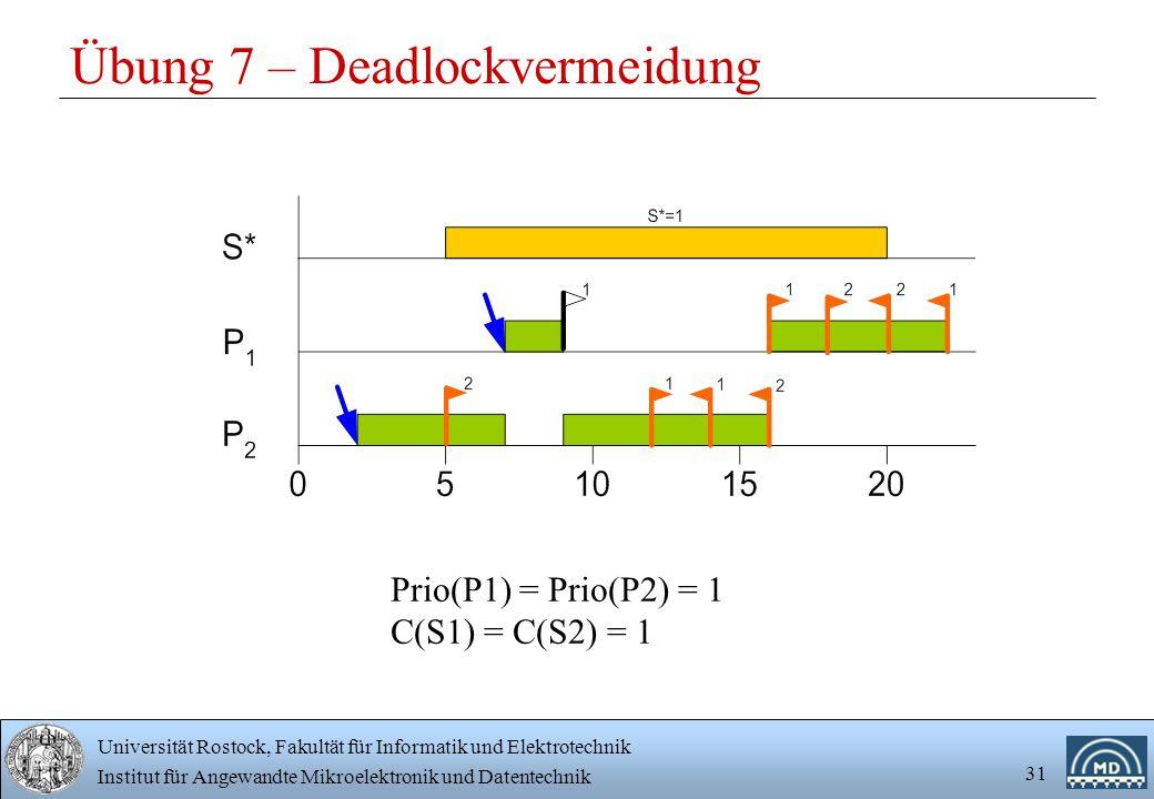 Universität Rostock, Fakultät für Informatik und Elektrotechnik Institut für Angewandte Mikroelektronik und Datentechnik 31 Übung 7 – Deadlockvermeidung Prio(P1) = Prio(P2) = 1 C(S1) = C(S2) = 1