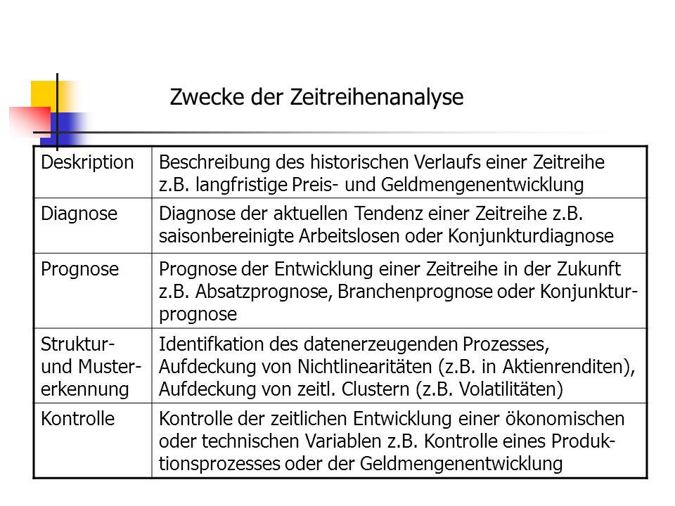 Zwecke der Zeitreihenanalyse DeskriptionBeschreibung des historischen Verlaufs einer Zeitreihe z.B.