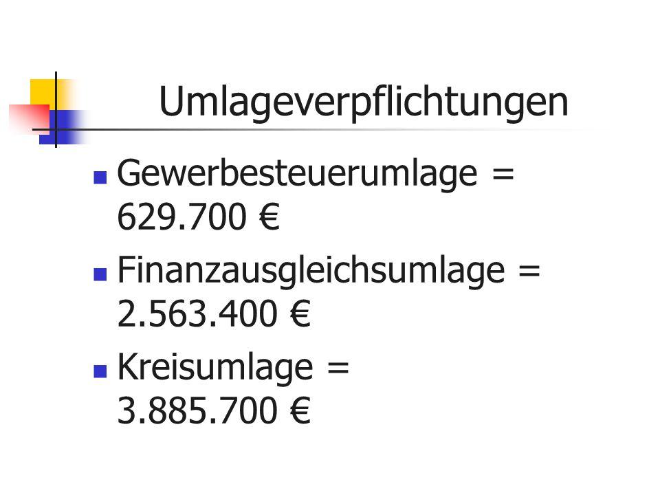 Gewerbesteuerumlage = 629.700 € Finanzausgleichsumlage = 2.563.400 € Kreisumlage = 3.885.700 € Umlageverpflichtungen