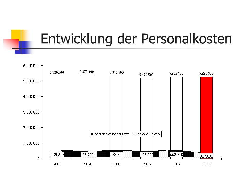 Entwicklung der Personalkosten
