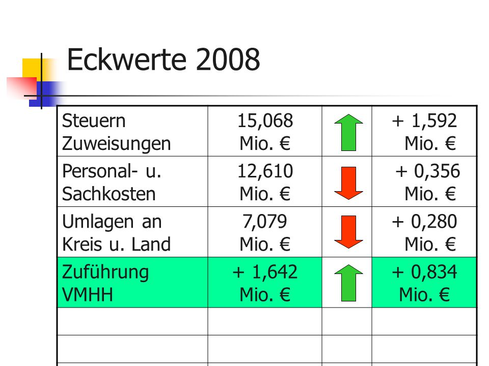 Eckwerte 2008 Steuern Zuweisungen 15,068 Mio. € + 1,592 Mio.