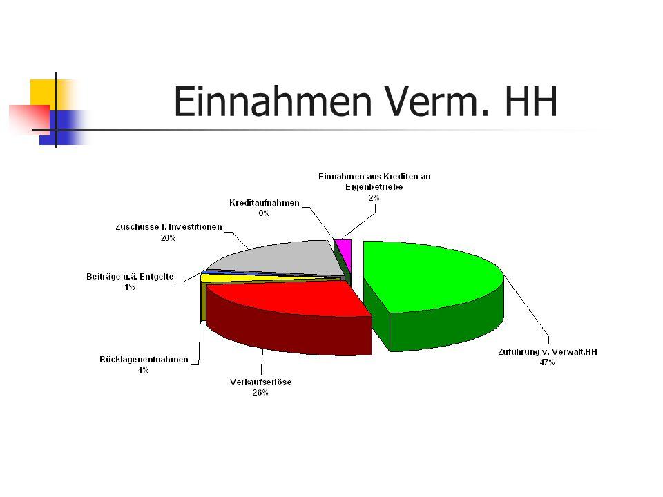 Einnahmen Verm. HH