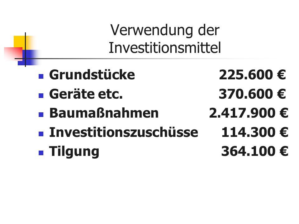 Verwendung der Investitionsmittel Grundstücke 225.600 € Geräte etc.