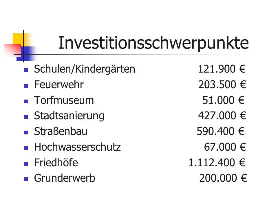 Investitionsschwerpunkte Schulen/Kindergärten 121.900 € Feuerwehr 203.500 € Torfmuseum 51.000 € Stadtsanierung 427.000 € Straßenbau 590.400 € Hochwasserschutz 67.000 € Friedhöfe 1.112.400 € Grunderwerb 200.000 €