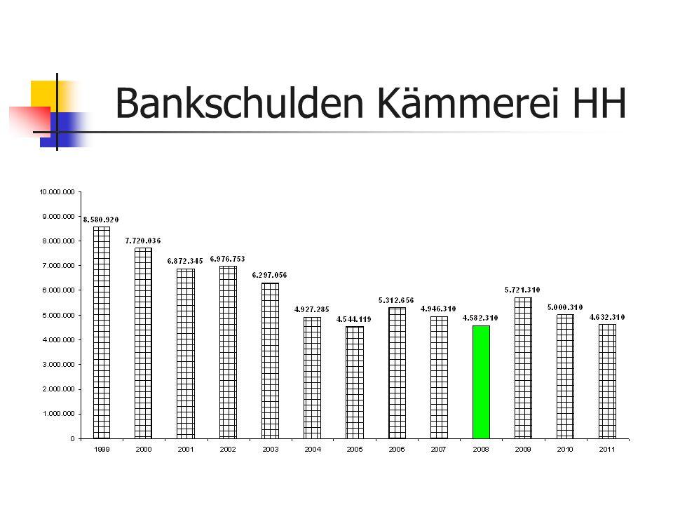Bankschulden Kämmerei HH