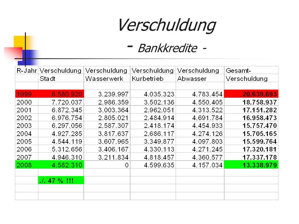 Verschuldung - Bankkredite -