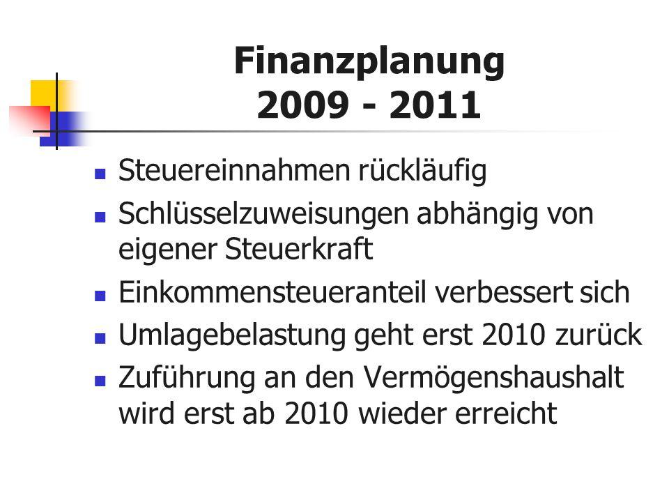 Finanzplanung 2009 - 2011 Steuereinnahmen rückläufig Schlüsselzuweisungen abhängig von eigener Steuerkraft Einkommensteueranteil verbessert sich Umlagebelastung geht erst 2010 zurück Zuführung an den Vermögenshaushalt wird erst ab 2010 wieder erreicht