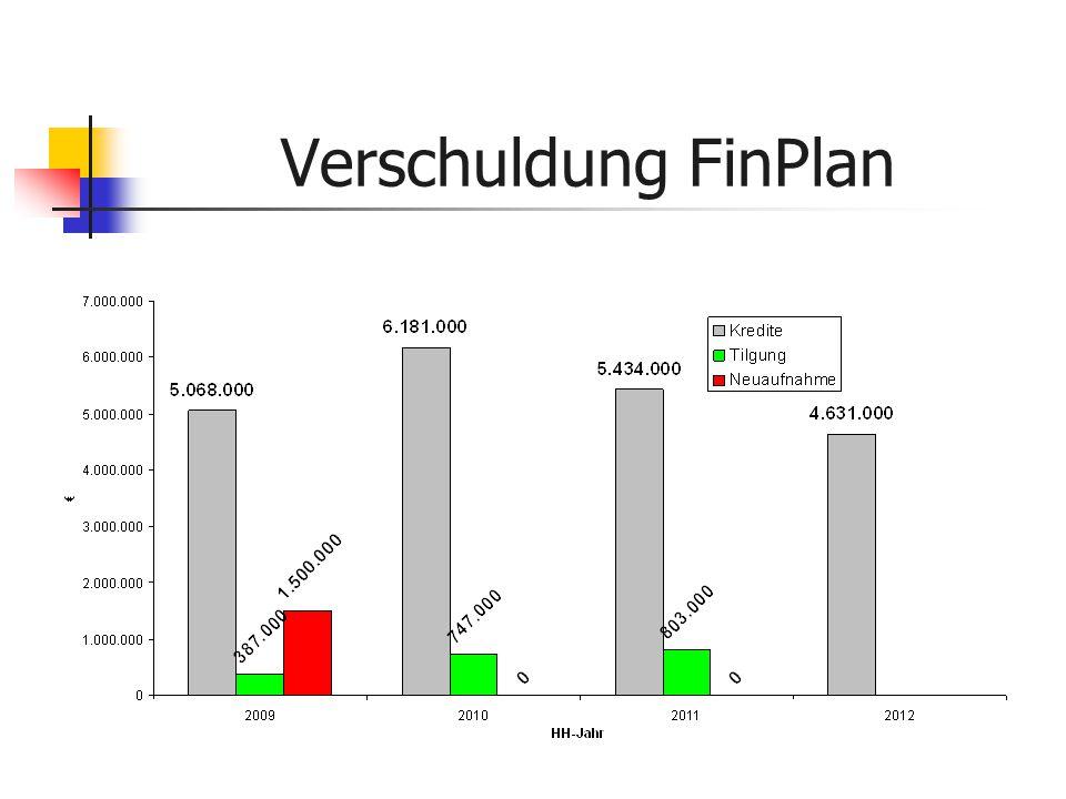 Verschuldung FinPlan
