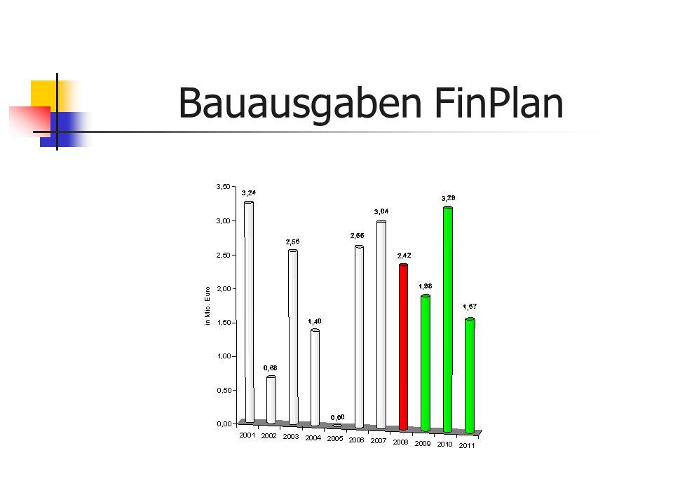 Bauausgaben FinPlan