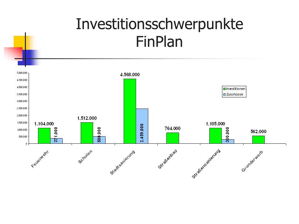 Investitionsschwerpunkte FinPlan