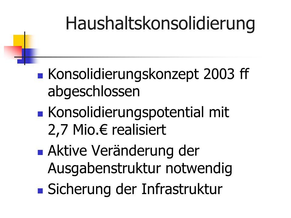 Haushaltskonsolidierung Konsolidierungskonzept 2003 ff abgeschlossen Konsolidierungspotential mit 2,7 Mio.€ realisiert Aktive Veränderung der Ausgabenstruktur notwendig Sicherung der Infrastruktur