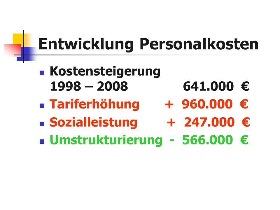 Entwicklung Personalkosten Kostensteigerung 1998 – 2008 641.000 € Tariferhöhung + 960.000 € Sozialleistung + 247.000 € Umstrukturierung - 566.000 €