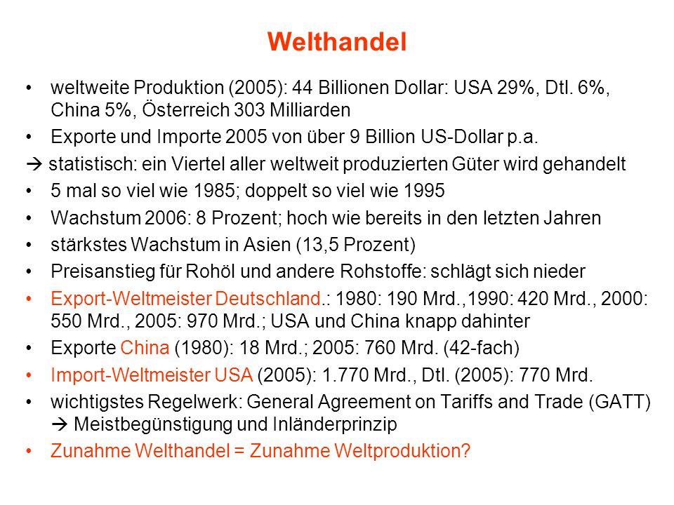 Welthandel weltweite Produktion (2005): 44 Billionen Dollar: USA 29%, Dtl. 6%, China 5%, Österreich 303 Milliarden Exporte und Importe 2005 von über 9