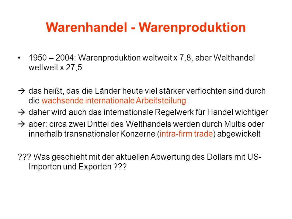 Warenhandel - Warenproduktion 1950 – 2004: Warenproduktion weltweit x 7,8, aber Welthandel weltweit x 27,5  das heißt, das die Länder heute viel stär
