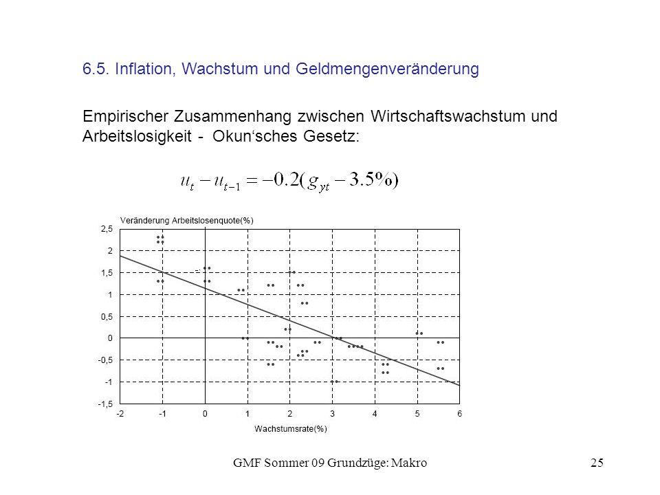 GMF Sommer 09 Grundzüge: Makro25 6.5. Inflation, Wachstum und Geldmengenveränderung Empirischer Zusammenhang zwischen Wirtschaftswachstum und Arbeitsl