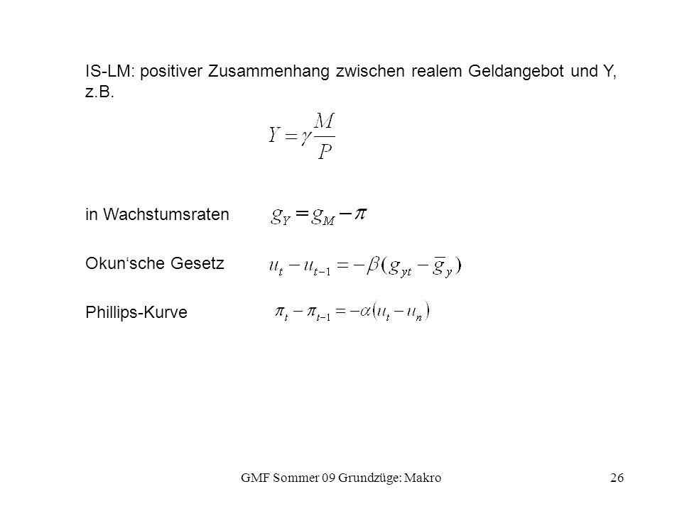 GMF Sommer 09 Grundzüge: Makro26 IS-LM: positiver Zusammenhang zwischen realem Geldangebot und Y, z.B. in Wachstumsraten Okun'sche Gesetz Phillips-Kur