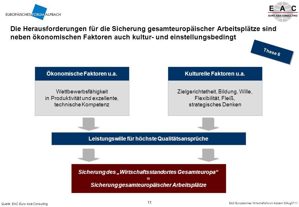 EAC/Europäisches Wirtschaftsforum Alpbach 30Aug07/11 11 Die Herausforderungen für die Sicherung gesamteuropäischer Arbeitsplätze sind neben ökonomischen Faktoren auch kultur- und einstellungsbedingt Ökonomische Faktoren u.a.Kulturelle Faktoren u.a.