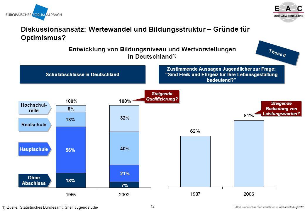 EAC/Europäisches Wirtschaftsforum Alpbach 30Aug07/12 12 Diskussionsansatz: Wertewandel und Bildungsstruktur – Gründe für Optimismus.