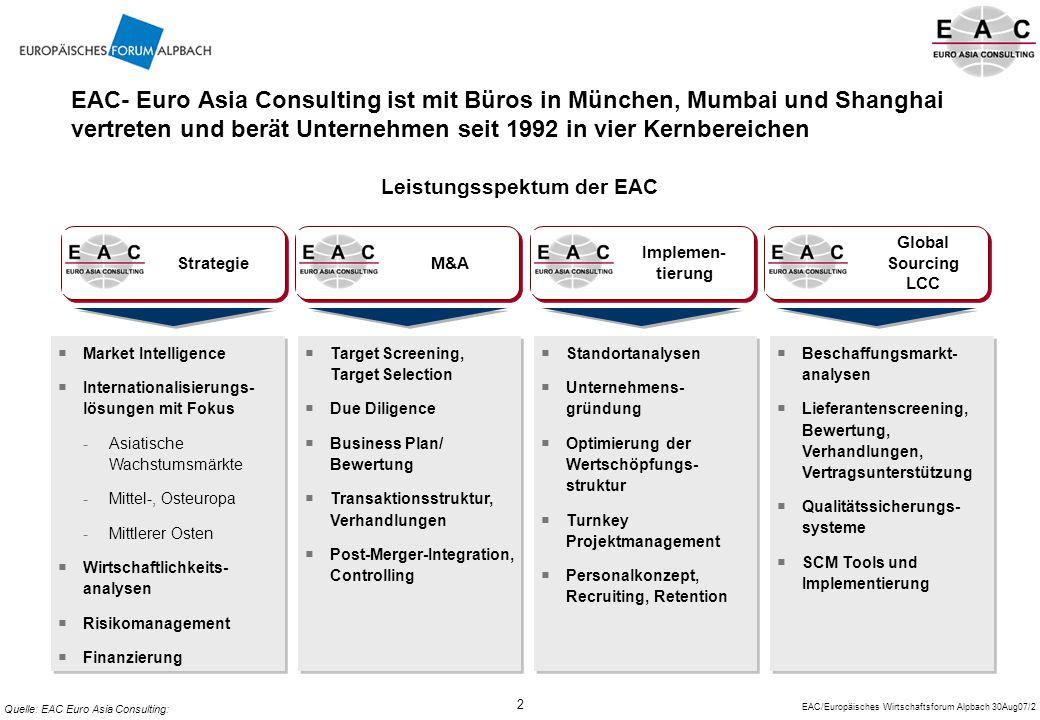 EAC/Europäisches Wirtschaftsforum Alpbach 30Aug07/2 2 Quelle: EAC Euro Asia Consulting: Leistungsspektum der EAC EAC- Euro Asia Consulting ist mit Büros in München, Mumbai und Shanghai vertreten und berät Unternehmen seit 1992 in vier Kernbereichen  Market Intelligence  Internationalisierungs- lösungen mit Fokus -Asiatische Wachstumsmärkte -Mittel-, Osteuropa -Mittlerer Osten  Wirtschaftlichkeits- analysen  Risikomanagement  Finanzierung  Market Intelligence  Internationalisierungs- lösungen mit Fokus -Asiatische Wachstumsmärkte -Mittel-, Osteuropa -Mittlerer Osten  Wirtschaftlichkeits- analysen  Risikomanagement  Finanzierung  Standortanalysen  Unternehmens- gründung  Optimierung der Wertschöpfungs- struktur  Turnkey Projektmanagement  Personalkonzept, Recruiting, Retention  Standortanalysen  Unternehmens- gründung  Optimierung der Wertschöpfungs- struktur  Turnkey Projektmanagement  Personalkonzept, Recruiting, Retention Global Sourcing LCC  Beschaffungsmarkt- analysen  Lieferantenscreening, Bewertung, Verhandlungen, Vertragsunterstützung  Qualitätssicherungs- systeme  SCM Tools und Implementierung  Beschaffungsmarkt- analysen  Lieferantenscreening, Bewertung, Verhandlungen, Vertragsunterstützung  Qualitätssicherungs- systeme  SCM Tools und Implementierung  Target Screening, Target Selection  Due Diligence  Business Plan/ Bewertung  Transaktionsstruktur, Verhandlungen  Post-Merger-Integration, Controlling  Target Screening, Target Selection  Due Diligence  Business Plan/ Bewertung  Transaktionsstruktur, Verhandlungen  Post-Merger-Integration, Controlling Implemen- tierung M&A Strategie