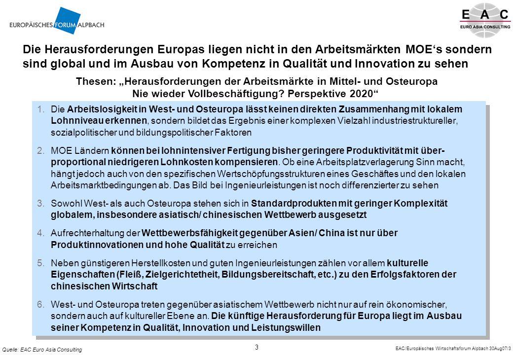 EAC/Europäisches Wirtschaftsforum Alpbach 30Aug07/3 3 Die Herausforderungen Europas liegen nicht in den Arbeitsmärkten MOE's sondern sind global und im Ausbau von Kompetenz in Qualität und Innovation zu sehen 1.Die Arbeitslosigkeit in West- und Osteuropa lässt keinen direkten Zusammenhang mit lokalem Lohnniveau erkennen, sondern bildet das Ergebnis einer komplexen Vielzahl industriestruktureller, sozialpolitischer und bildungspolitischer Faktoren 2.MOE Ländern können bei lohnintensiver Fertigung bisher geringere Produktivität mit über- proportional niedrigeren Lohnkosten kompensieren.