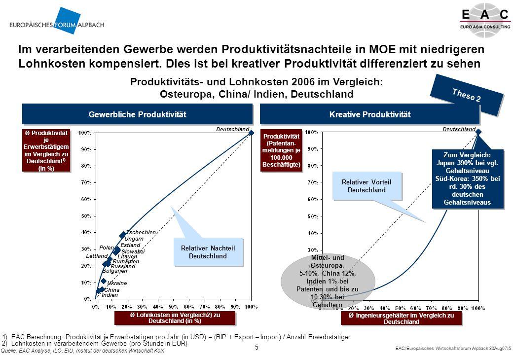 EAC/Europäisches Wirtschaftsforum Alpbach 30Aug07/5 5 Im verarbeitenden Gewerbe werden Produktivitätsnachteile in MOE mit niedrigeren Lohnkosten kompensiert.