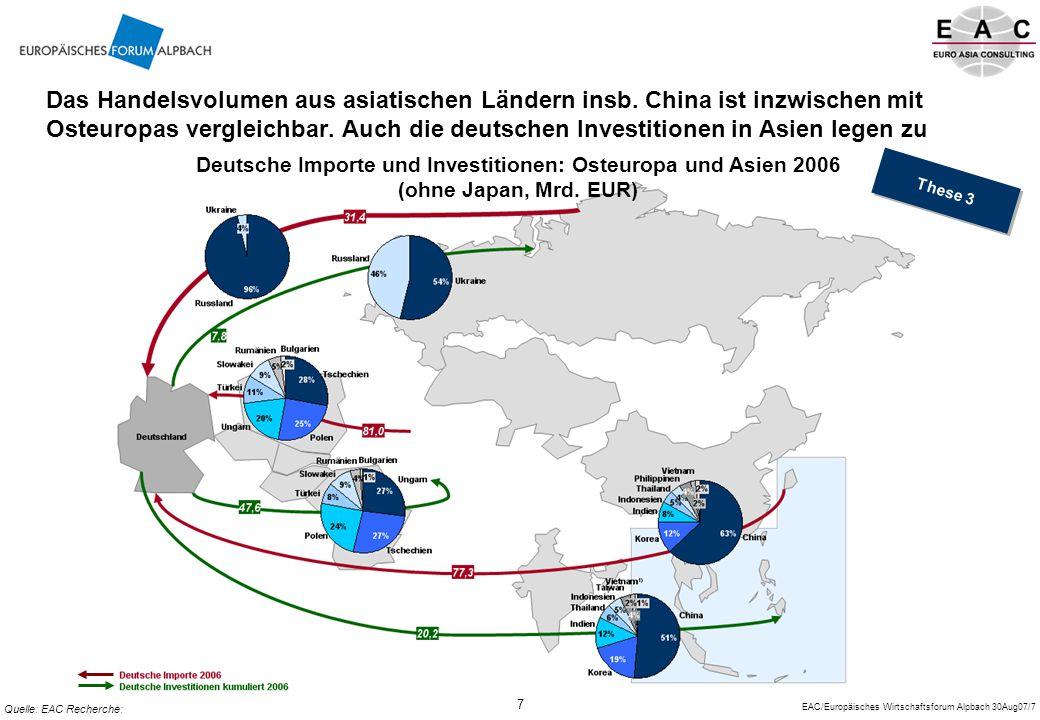 EAC/Europäisches Wirtschaftsforum Alpbach 30Aug07/8 8 Der Preis- und Qualitätsdruck aus Asien erfordert konsequente Innovation der europäischen Unternehmen im mittleren und Hochqualitätssegment Preis/Qualität Marktnachfrage Westeuropäische Standorte Qualitäts- und Marktpositionierung / Interesse ausländischer Investoren Quelle: EAC- Euro Asia Consulting Wettbewerbsdruck Osteuropäische Standorte Entwicklung des lokalen Marktes Re-Export in globale Märkte Zunehmend: lokale R&D zur auf den Markt abgestimmten Produktentwicklung Entwicklung des lokalen Marktes Re-Export in globale Märkte Zunehmend: lokale R&D zur auf den Markt abgestimmten Produktentwicklung These 4 Primär Re-Export /Zulieferungen in die Heimatmärkte Bedienung der globalen Märkte mit Qualitätsprodukten Zulieferungen aus Osteuropa und Asien Bedienung der globalen Märkte mit Qualitätsprodukten Zulieferungen aus Osteuropa und Asien Chinesische/ asiatische Standorte