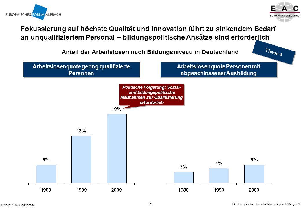 EAC/Europäisches Wirtschaftsforum Alpbach 30Aug07/10 10 Zu den wichtigsten Erfolgsfaktoren chinesischer Unternehmen zählen neben rein betriebswirtschaftlichen Faktoren vor allem kulturelle Fähigkeiten Sonstiges (z.B.