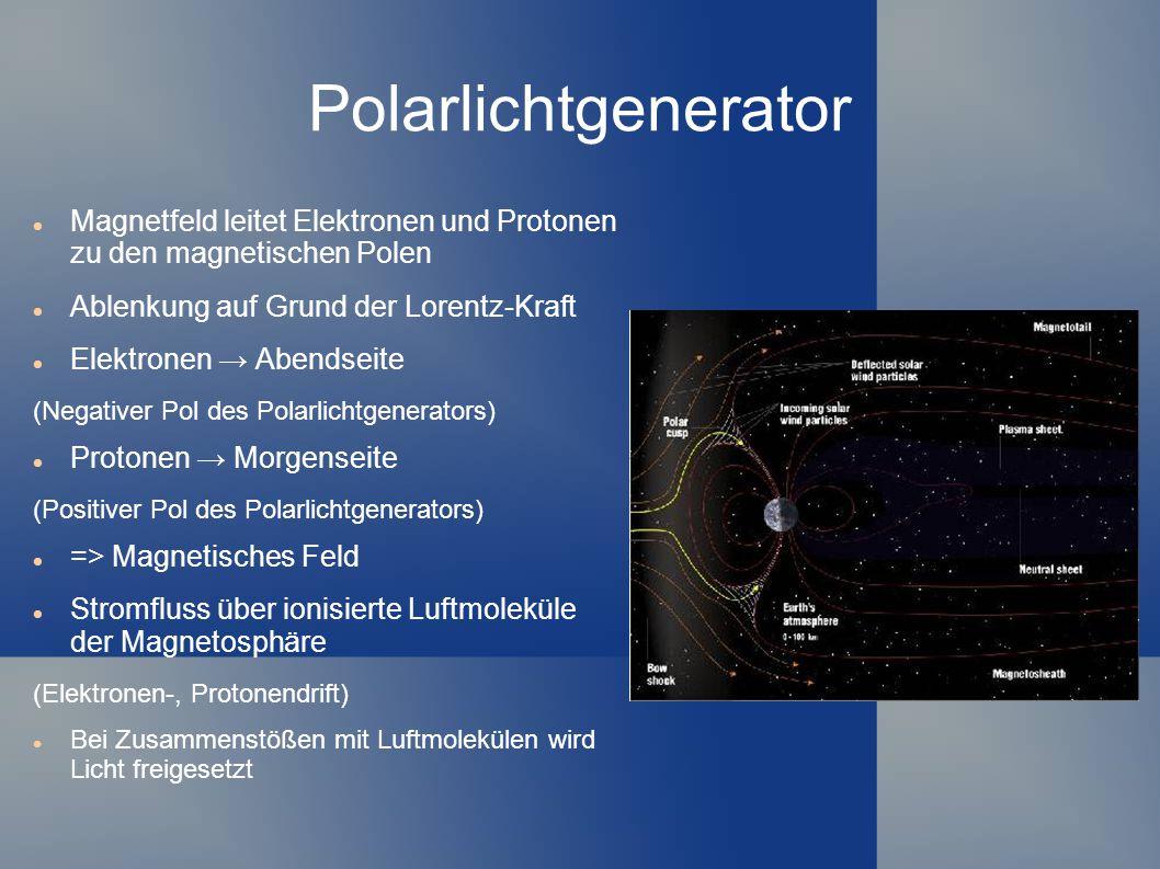 Van Allen scher Strahlungsgürtel Zonen hoher Strahlungsdichte um den geomagnetischen Äquator Festhalten geladener Teilchen, die durch das Erdmagnetfeld eingefangen werden Spiralische Ablenkung der Teilchen Treten an den Enden in die Atmosphäre ein Atmosphäre = Widerstand => höhere Spannung => Beschleunigung der Teilchen Bei Zusammenstößen mit Luftmolekülen wird Licht freigesetzt