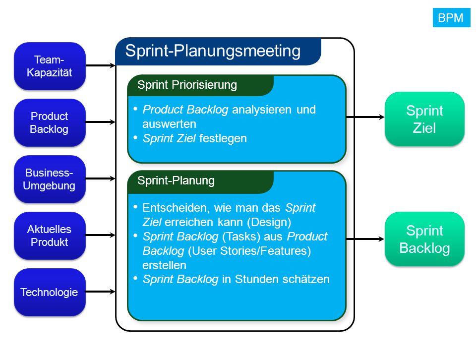 BPM Sprint-Planungsmeeting Sprint Priorisierung Product Backlog analysieren und auswerten Sprint Ziel festlegen Sprint-Planung Entscheiden, wie man da