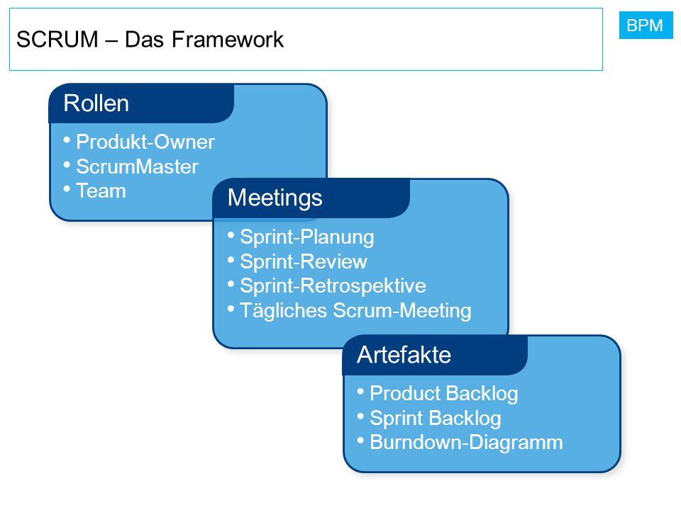 BPM Produkt-Owner ScrumMaster Team Rollen Sprint-Planung Sprint-Review Sprint-Retrospektive Tägliches Scrum-Meeting Meetings Product Backlog Sprint Ba