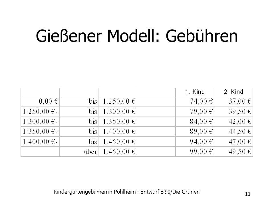 Kindergartengebühren in Pohlheim - Entwurf B'90/Die Grünen 11 Gießener Modell: Gebühren