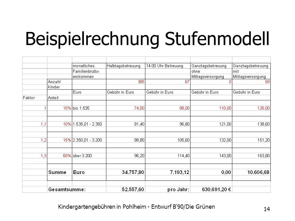Kindergartengebühren in Pohlheim - Entwurf B'90/Die Grünen 14 Beispielrechnung Stufenmodell