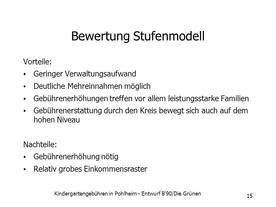 Kindergartengebühren in Pohlheim - Entwurf B'90/Die Grünen 15 Bewertung Stufenmodell Vorteile: Geringer Verwaltungsaufwand Deutliche Mehreinnahmen mög