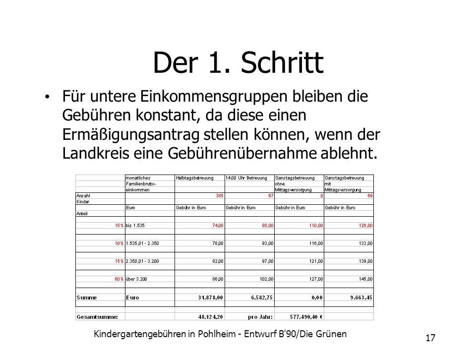 Kindergartengebühren in Pohlheim - Entwurf B'90/Die Grünen 17 Der 1. Schritt Für untere Einkommensgruppen bleiben die Gebühren konstant, da diese eine
