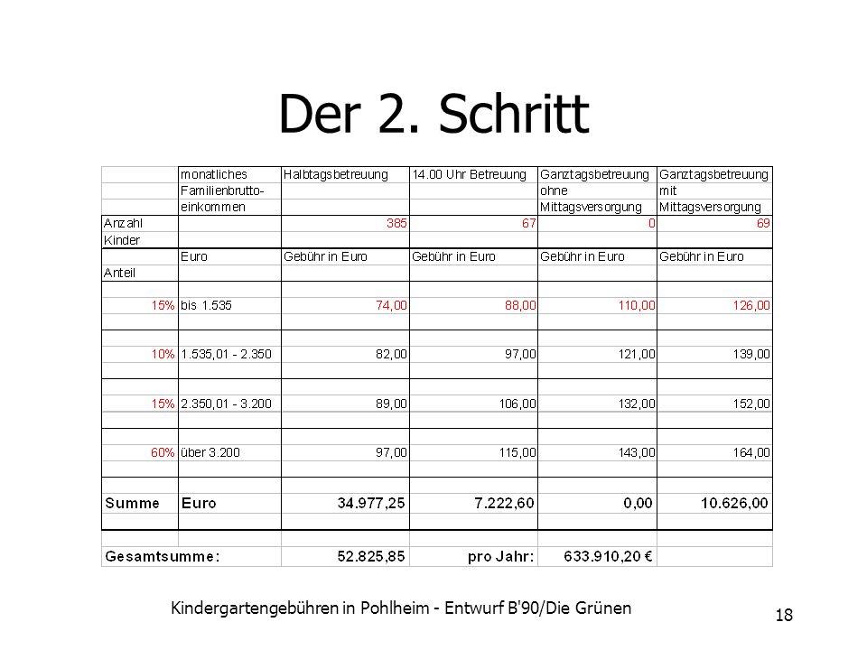Kindergartengebühren in Pohlheim - Entwurf B'90/Die Grünen 18 Der 2. Schritt