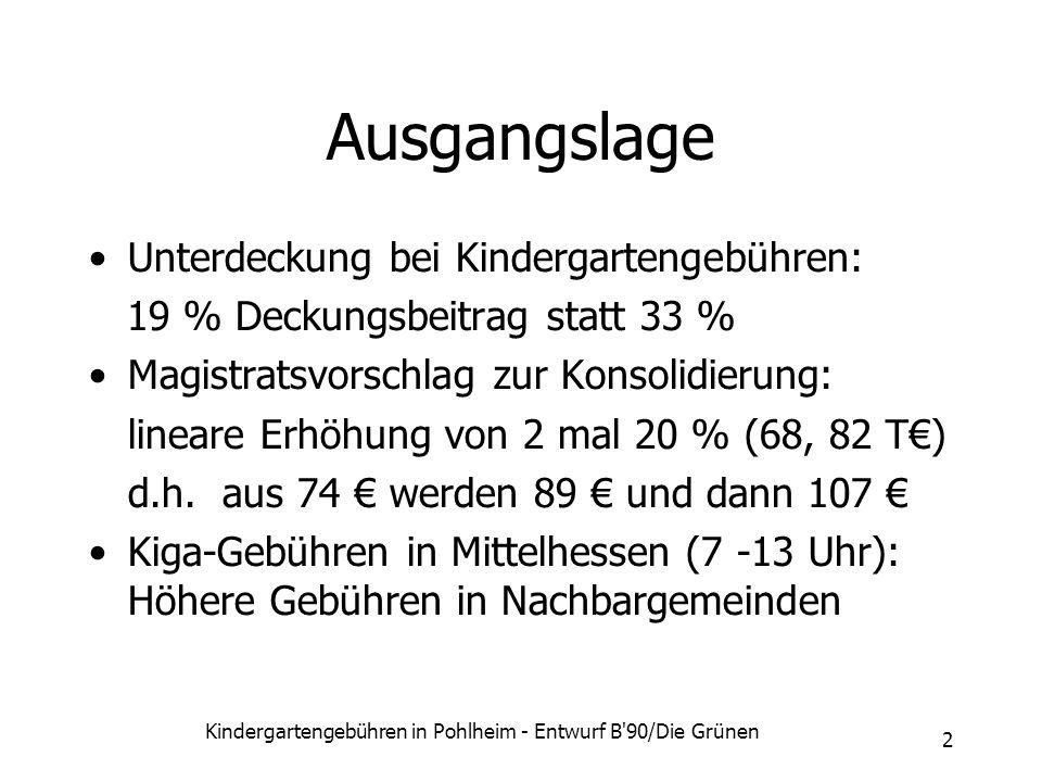 Kindergartengebühren in Pohlheim - Entwurf B'90/Die Grünen 2 Ausgangslage Unterdeckung bei Kindergartengebühren: 19 % Deckungsbeitrag statt 33 % Magis