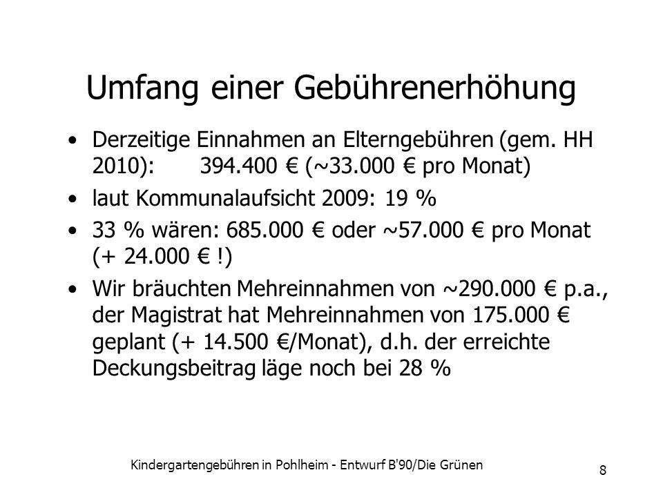 Kindergartengebühren in Pohlheim - Entwurf B'90/Die Grünen 8 Umfang einer Gebührenerhöhung Derzeitige Einnahmen an Elterngebühren (gem. HH 2010):394.4