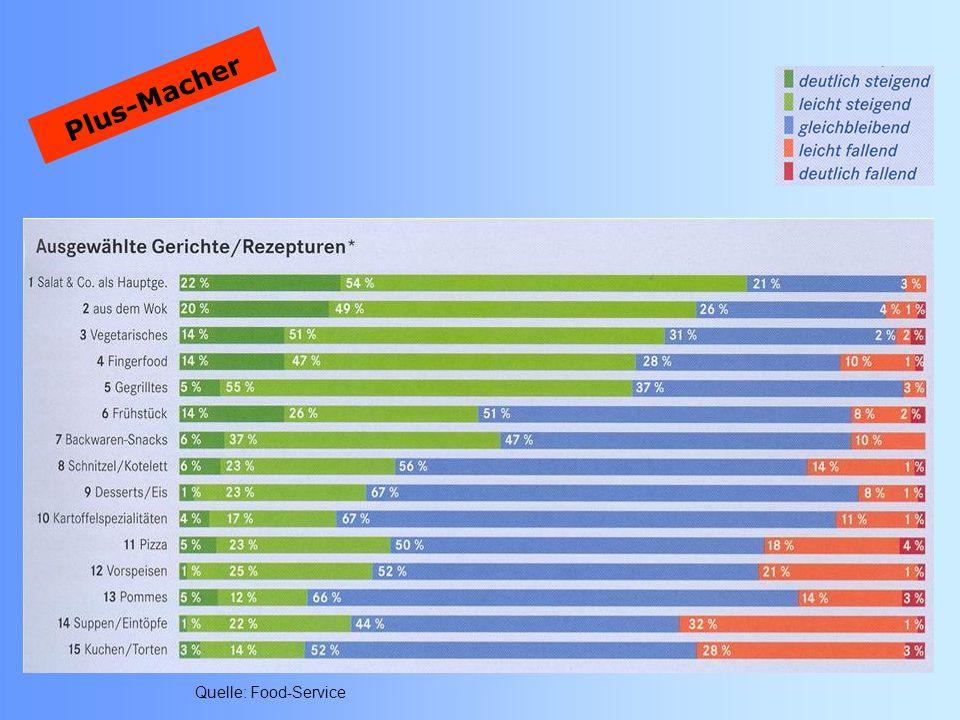 EHRLICH ESSEN Neue Bio-Ethik LOHA´S Herkunft der Zutaten Sozialstandards Produktionsmethoden Bio-Diversität Saisonalität Gewinnchance 2