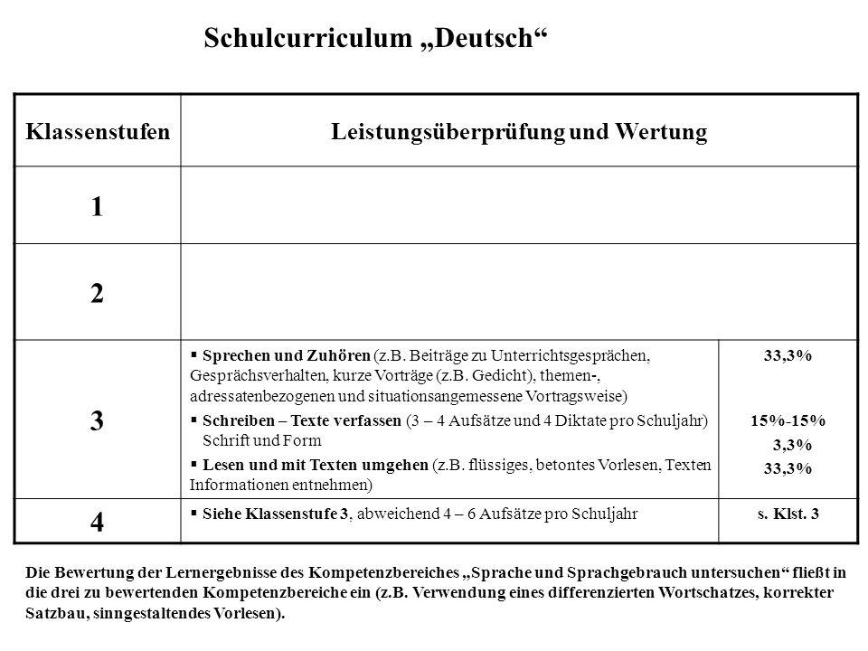 """Schulcurriculum """"Deutsch KlassenstufenStandards Leistungskontrolle 1 Schreiblehrgang  vorgegebene Tests aus dem Lehrerband zu """"Fara und Fu müssen erfolgreich geleistet werden  in der Klasse geübte Einsatzdiktate (4-5 Wörter) 2 Schreiblehrgang  10 geübte Diktate, Anzahl der Übungsdiktate nach Wahl  verbundene Schrift Leselehrgang  altersgesetzte Texte lesen und über den Inhalt Auskunft geben können Grammatik  sowohl im mündlichen, wie auch im schriftlichen Bereich zu beachten Ordnungsrahmen  Schriftbild, Mappen, Material 3  altersgemäße Fortsetzung der Klassenstufe 2  4 geübte Diktate (80-100 Wörter)  3-4 Aufsätze unterschiedlicher Textformen (erzählend, informierend, berichtend, appellierend) 4  altesrgemäße Fortsetzung der Klassenstufe 3  4 Diktate (100-120 Wörter), 1."""